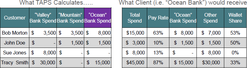 Consumer Spending Data - Table 2